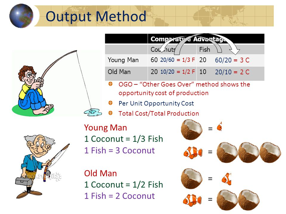 Comparative Advantage CoconutsFish Young Man6020 Old Man2010 OGO – Other Goes Over method shows the opportunity cost of production Per Unit Opportunity Cost Total Cost/Total Production 10/20 = 1/2 F 60/20 = 3 C 20/60 = 1/3 F 20/10 = 2 C Output Method Young Man 1 Coconut = 1/3 Fish 1 Fish = 3 Coconut Old Man 1 Coconut = 1/2 Fish 1 Fish = 2 Coconut = = = =