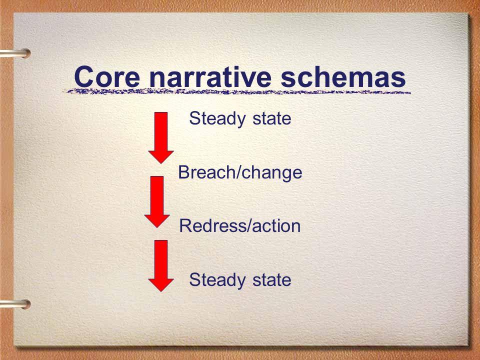 Core narrative schemas Steady state Breach/change Redress/action Breach/change Steady state Breach/change Redress/action Breach/change