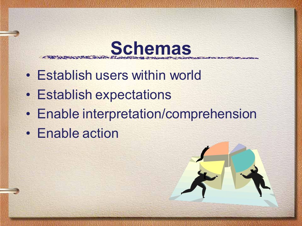 Schemas Also cue interaction The more conventional or familiar the schema, the less cueing necessary Max Payne vs Black & White