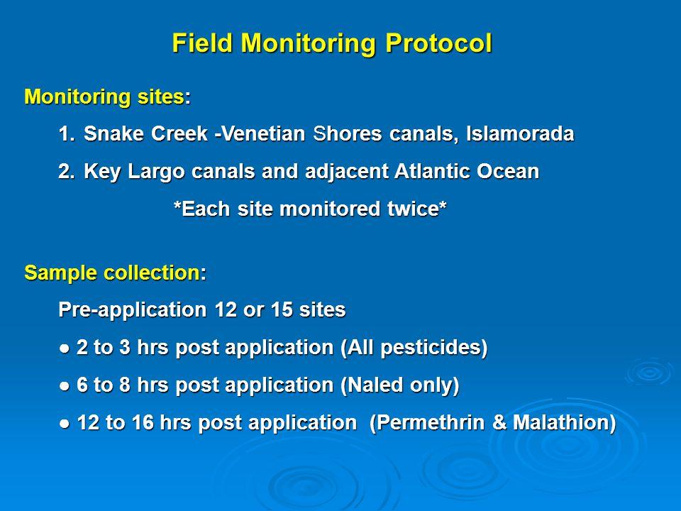 Snake Creek Monitoring Sites