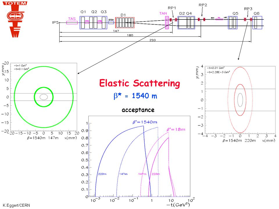 K.Eggert/CERN Elastic Scattering: Resolution t-resolution (2-arm measurement)  -resolution (1-arm measurement) Test collinearity of particles in the 2 arms  Background reduction.