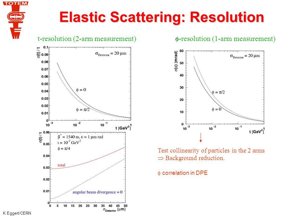 K.Eggert/CERN Elastic Cross section (t=0) Uncertainty Fit error Beam divergence 10% -0.05% Energy offset 0.1% -0.25% 0.05% -0.1% Beam/ detector offset 100  m -0.32/-0.41 % 20  m -0.06/-0.08 % Crossing angle 0.2  rad -0.08/-0.1% Theoretical uncertainty (model dependent) ~ 0.5% Beam offset (20  m) Energy offset (0.1%) Beam offset (100  m) Statistical error  L dt=4 10 32 cm -2 t max = 0.1 GeV 2