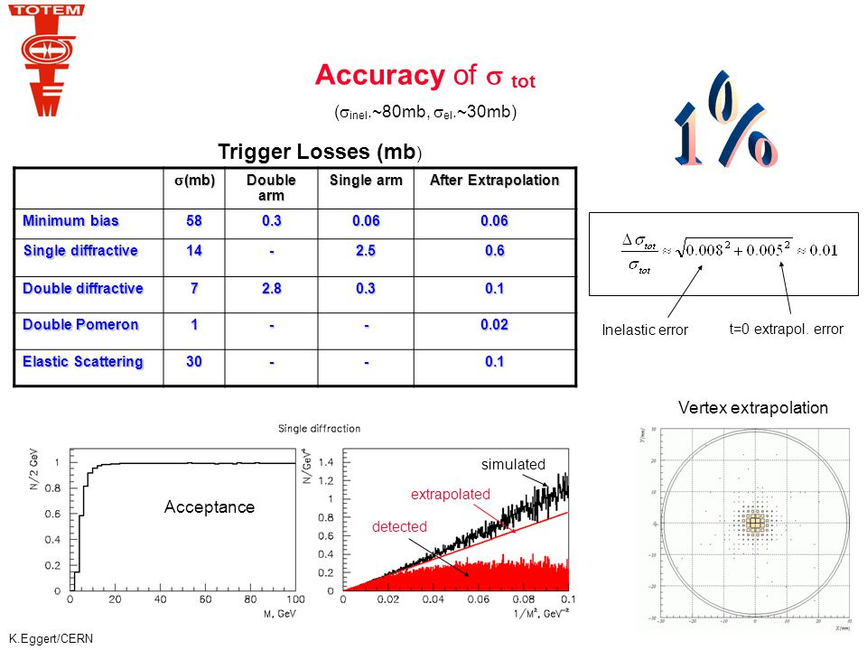 K.Eggert/CERN Try to reach the Coulomb region and measure interference: move the detectors closer to the beam than 10  + 0.5 mm run at lower energy √s < 14 TeV Possibilities of  measurement