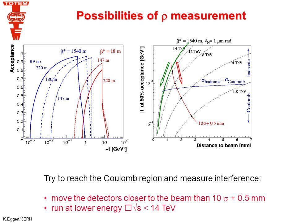 K.Eggert/CERN Elastic Scattering Cross-Section diffractive structure Photon - Pomeron interference   pQCD  * = 1540 m L = 1.6 x 10 28 cm -2 s -1 (1)  * =18 m L = 3.6 x 10 32 cm -2 s -1 (2) pp 14 TeV BSW model Multigluon ( Pomeron ) exchange  e – B |t| -t [GeV 2 ]  t  p 2  2 d  /dt [mb / GeV 2 ] ~1 day (1) (2) wide range of predictions 10 4 per bin of 10 -3 GeV 2