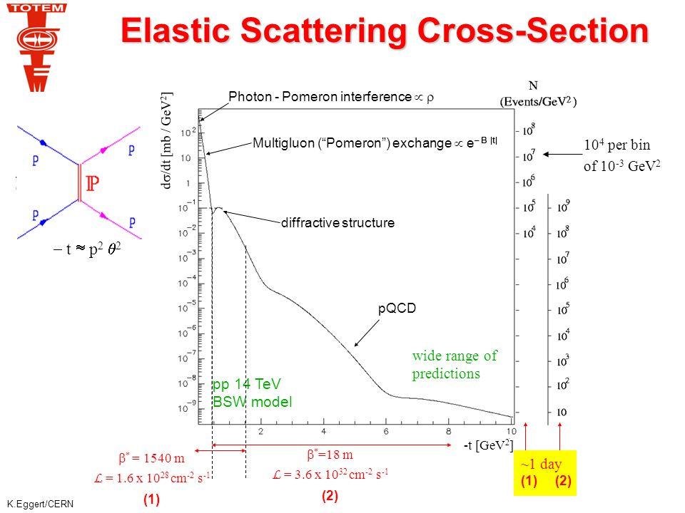 K.Eggert/CERN > 90 % of all diffractive protons are detected 10 million min.