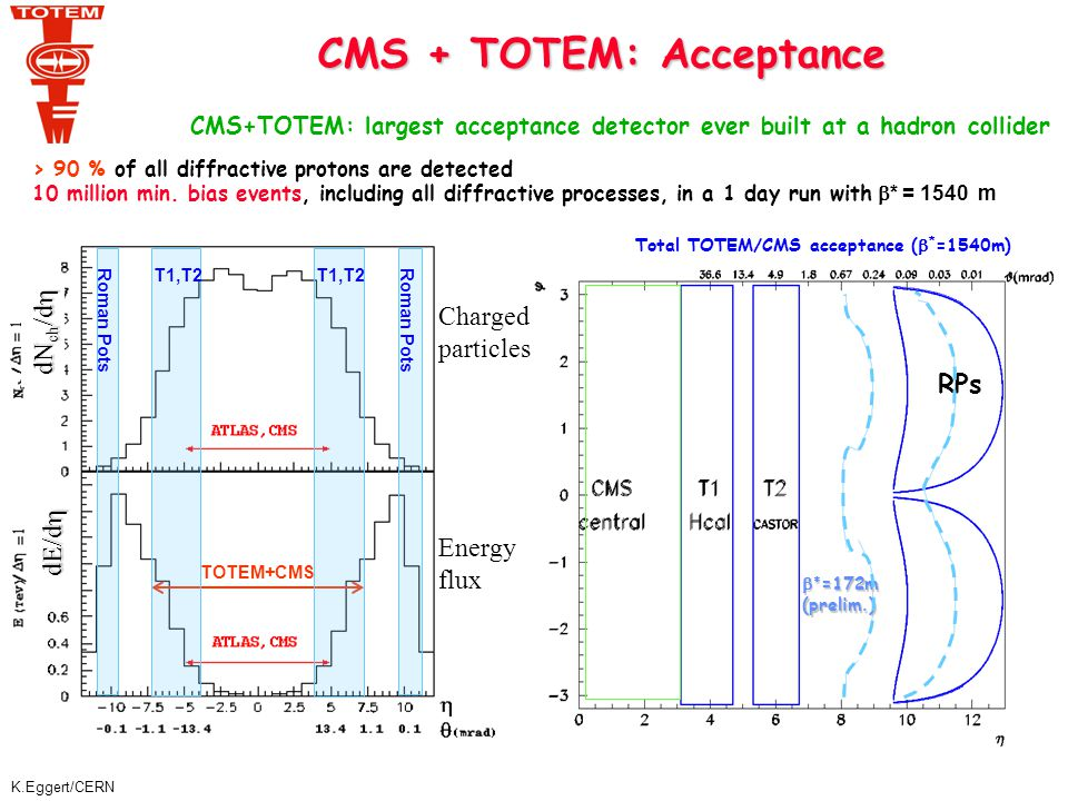 K.Eggert/CERN CMS/TOTEM Physics CMS/TOTEM Physics CMS / TOTEM detector ideal for study of diffractive and forward physics   Soft and hard diffraction in Single and Double Pomeron Exchange production of jets, W, J/ , heavy flavours, hard photons   Excellent proton measurement: gap survival   Double Pomeron exchange as a gluon factory Production of low mass systems (SUSY, ,D-Y,jet-jet, …) Glue balls, … Higgs production ??.