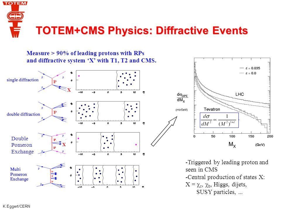 K.Eggert/CERN Running Scenarios ScenarioPhysics:1 low |t| elastic,  tot, min.