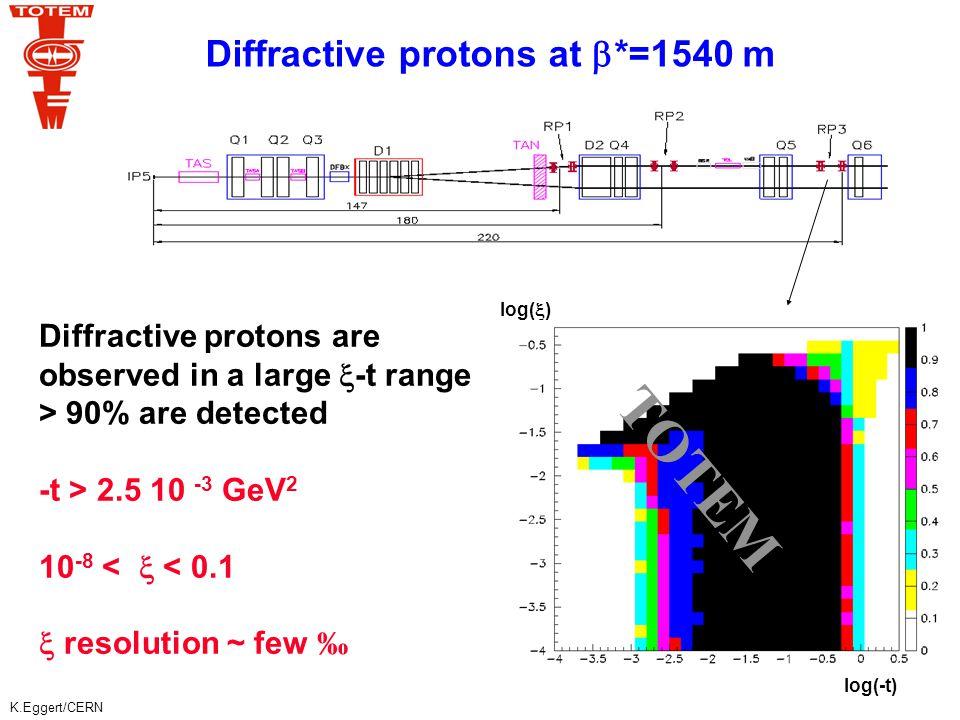 K.Eggert/CERN Diffractive proton detection at    0.5 m  > 2.5 % mm log  log -t 420 (mm) log -t log 