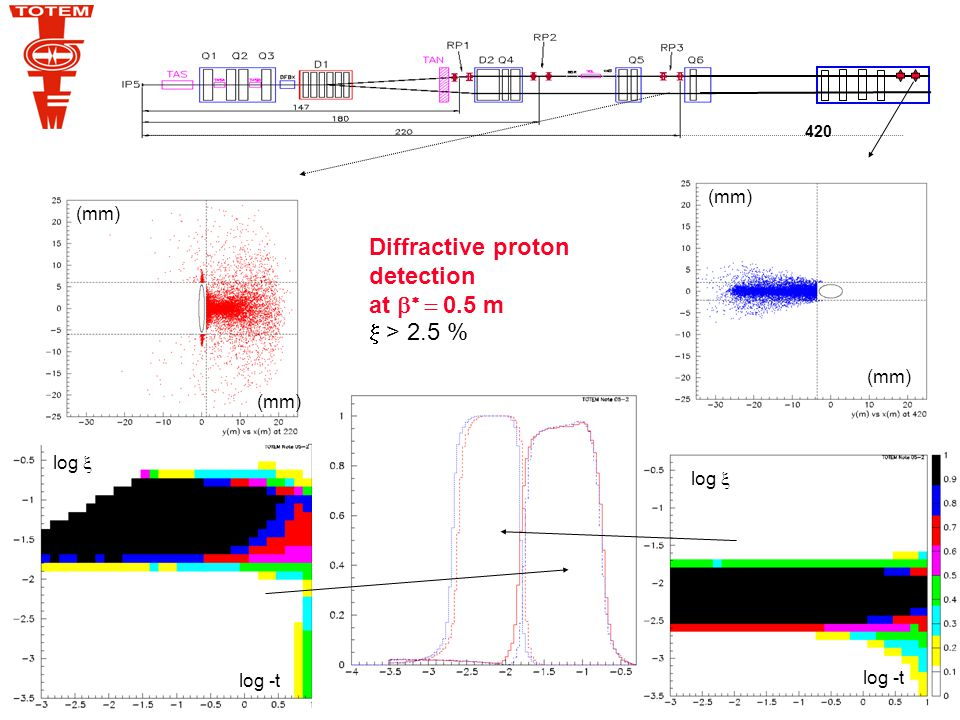 K.Eggert/CERN New optics    m L y large (~270 m) t min =2 x 10 -2 GeV 2 L x ~ 0  independent Vertex measured by CMS   determination with a precision of few 10 -4 To optimize diffractive proton detection at L=10 32 in the warm region at 220m LyyLyy L x  x +v x  x +  D =0 -2 10  m (CMS) 30mm ~ 65% of all diffractive protons are seen 10  beam