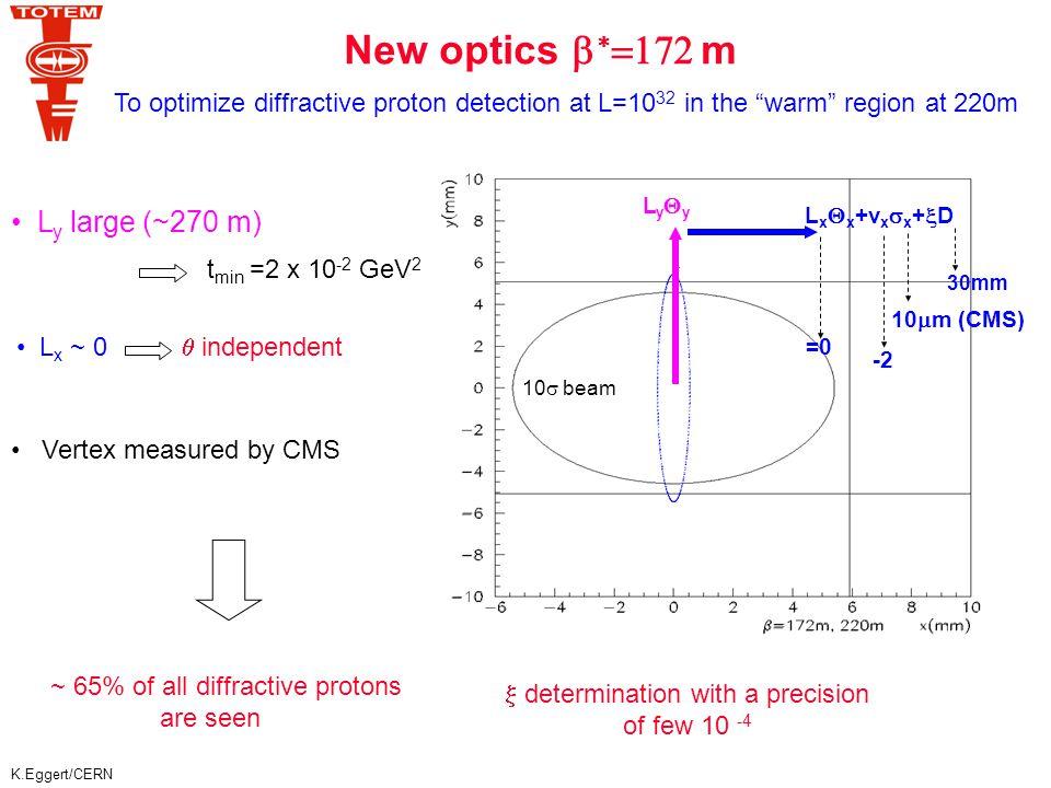 K.Eggert/CERN Diffractive protons at   =172 m Log(  ) vs Log(-t) TOTEM Preliminary Log(  ) vs Log(-t) TOTEM Preliminary 420