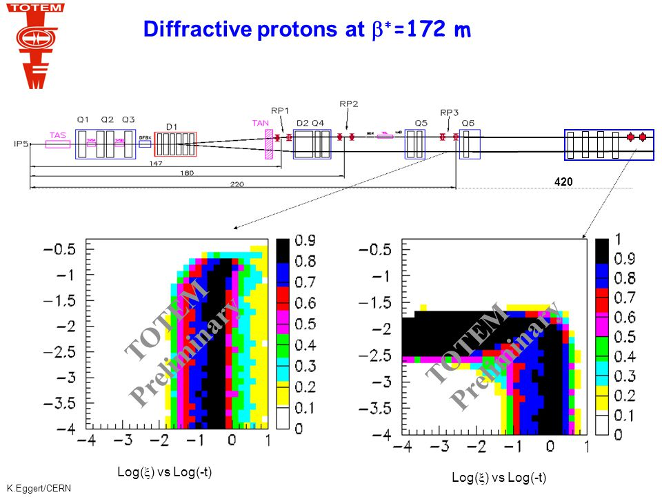 K.Eggert/CERN Conclusion on new optics (  *=172 m) - preliminary Luminosity of 0.5 x 10 32 cm -2 s -1 About 65% of diffractive protons are seen in the RP at 220 m  resolution of 4 10 -4  resolution of few  rad Future: more detailed studies on resolution further optimization towards higher luminosities