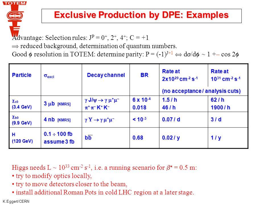 K.Eggert/CERN  y = – ln  y max = 6.5 Trigger via Roman Pots  > 2.5 x 10 -2 Trigger via rapidity gap  < 2.5 x 10 -2  * = 1540 m:   ~ 0.5% L  2.4 x 10 29 cm -2 s -1  * = 172 m:   ~ 0.2 - 0.4 L ~ 0.5 10 32 cm -2 s -1  * = 0.5 m:   ~ 0.2-0.6 ‰ L ~ 10 33 cm -2 s -1 Detection Prospects for Double Pomeron Events dN/dy – ln   – ln   y pp CMS CMS + TOTEM p1p1 p2p2 p2'p2' p1'p1' P M 2 =     s P  * = 0.5 m