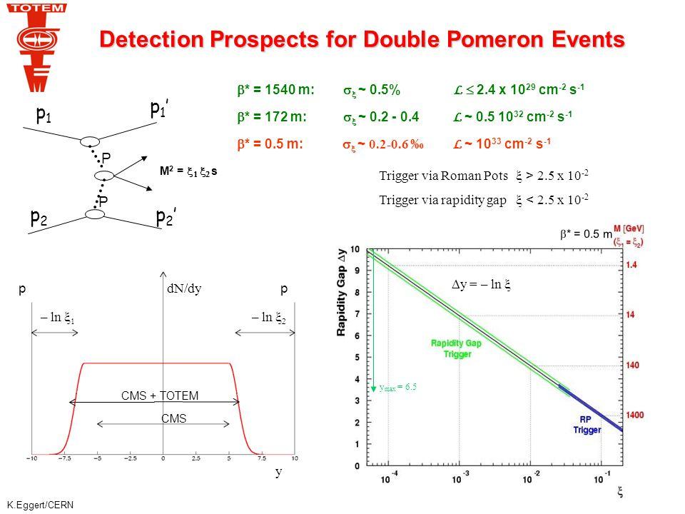 K.Eggert/CERN ExHume Phojet log -t log  input  and t distributions for 120 GeV Higgs Proton acceptance 68% Proton acceptance 63% Detected protons at 220 m