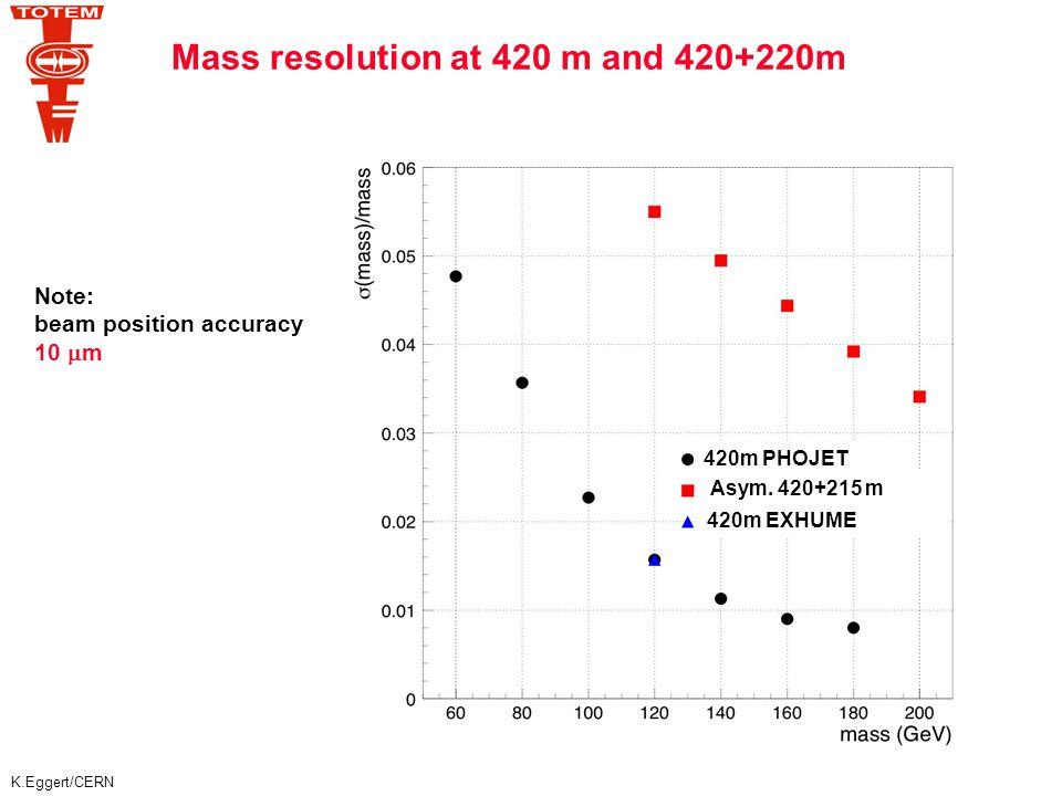 K.Eggert/CERN p1p1 p2p2 p2'p2' p1'p1' P M X 2 =     s P X DPE cross-sections   =1540 m ∫ L dt = 40 nb -1 3days   =172 m ∫ L dt = 10 pb -1 3days  c0 3  b x BR(10 -3 ) ~ 3 nb  b0 4nb x BR(10 -3 ) ~ 4 pb pp pXp ~ 0.1 - 1 mb pp p j 1 j 2 p pt jet >10 GeV inclusive ~ 1  b exclusive ~ 7 nb jet-jet background to the Higgs: pp p j 1 j 2 p M(j 1 j 2 ) = 120 GeV exclusive ~ 18 pb /  M= 10 GeV (Eur.