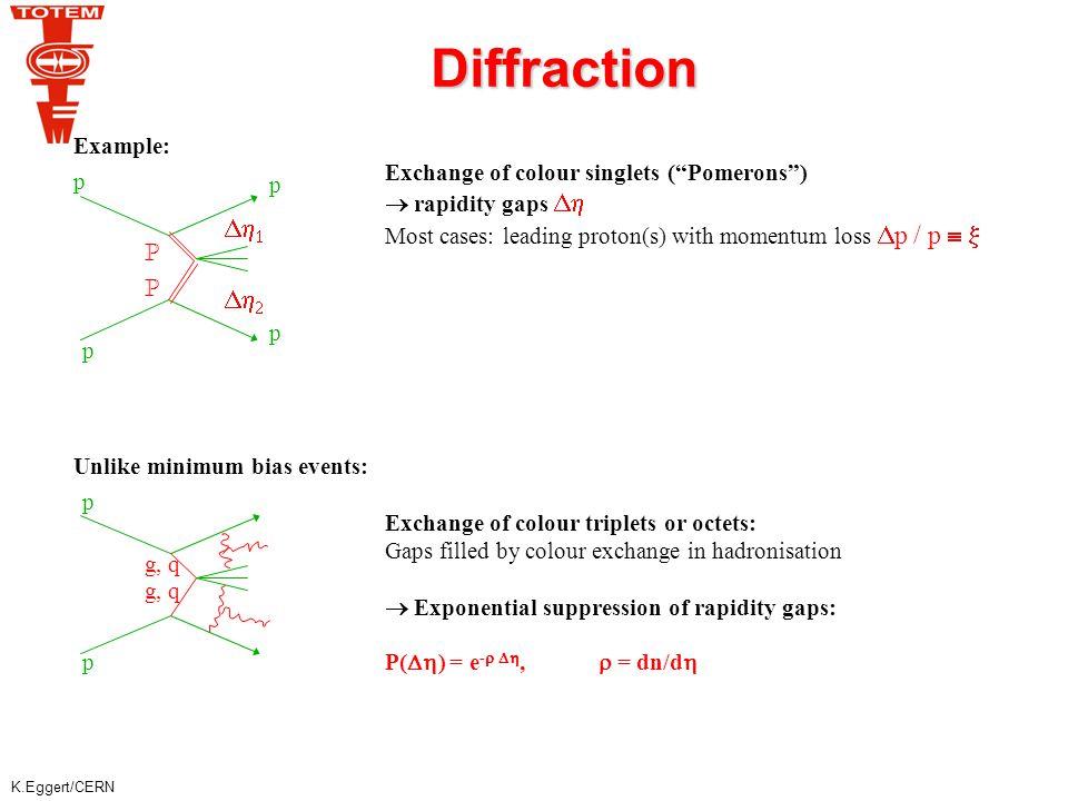 K.Eggert/CERN Optical Theorem T1:  3.1 <  < 4.7 T2: 5.3 <  < 6.5