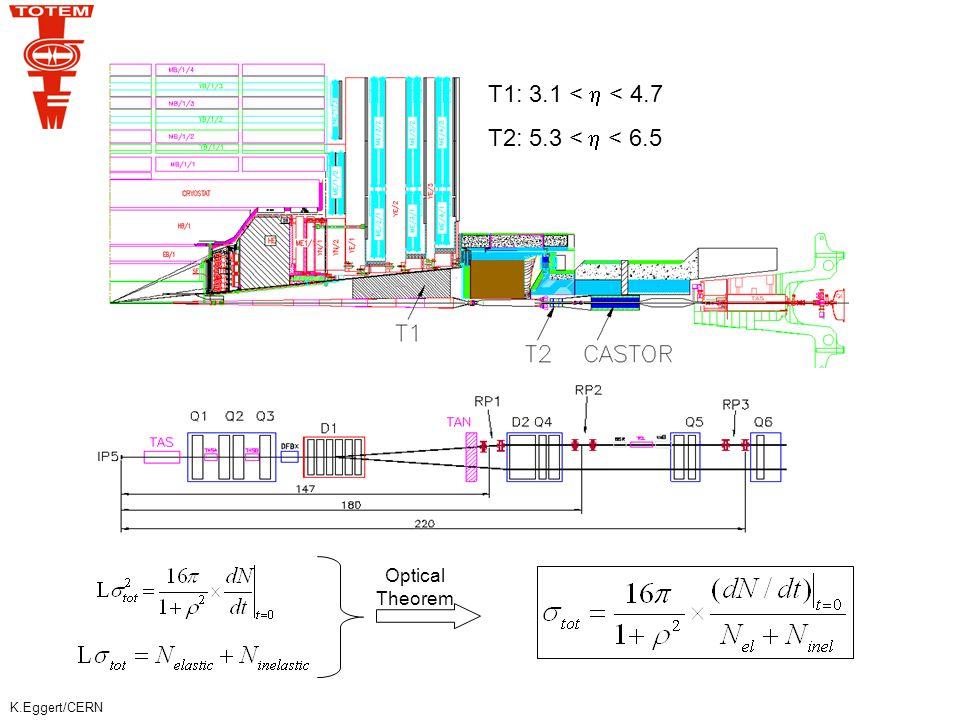 K.Eggert/CERN Determination of the emission angle via the measurement at RP-147 m  x (147 m)  precision ~ few  rad