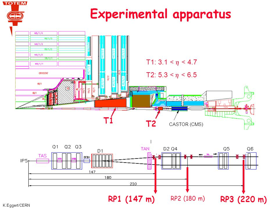 K.Eggert/CERN T1 and T2 Telescopes ~3 m T1: Cathode Strip Chambers Compass APV hybrids 400 mm Castor Calorimeter (CMS) Vacuum Chamber T2: GEMs 2004 Test Beam in X5 <IP5 (see talk of G.