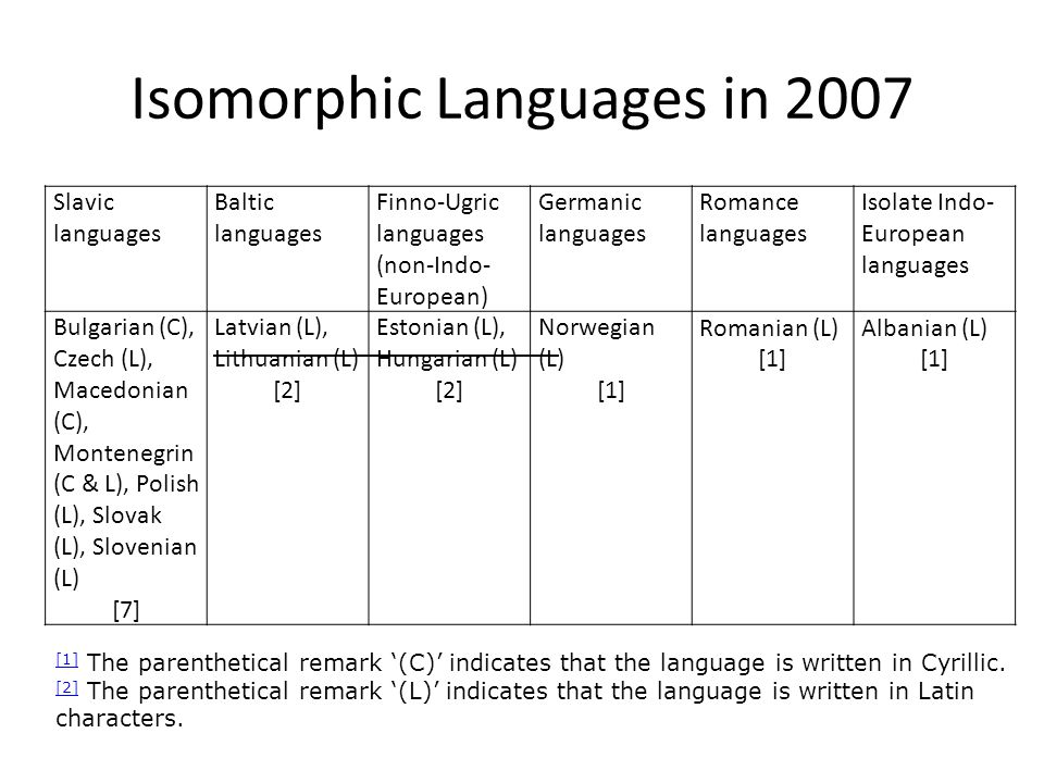 Scope for Wider-Ranging Comparisons: Isomorphic States Outside Central Europe in 2007 W Europe: Iceland (Icelandic) C Asia: Turkmenistan (Turkmen) 1 S Asia: Bhutan (Dzongkha), Maldives (Maldivian) 2 SE Asia: Cambodia (Khmer), Indonesia (Indonesian), Laos (Lao), Myanmar (Myanmar), Thailand (Thai), Vietnam (Vietnamese) 6 E Asia: Japan (Japanese) 1 Total Outside Central Europe10 Some interesting questions:  Why is SE / E Asia similar to C Europe in its ideological-cum- national makeup.