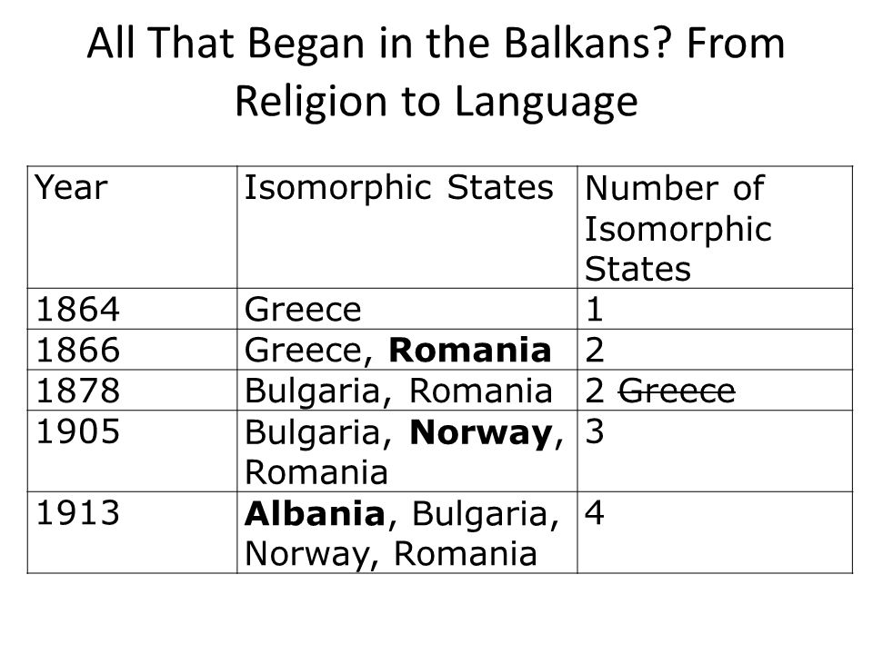 WW I: Isomorphism Moves North YearIsomorphic States Number of Isomorphic States 1916Albania, Bulgaria, Norway, Romania4 1917Albania, Bulgaria, Norway, Ukraine4 Romania 1918 Albania, Belarus, Bulgaria, Estonia, Hungary, Latvia, Lithuania, Norway, Poland 9 Ukraine 1919 Albania, Bulgaria, Estonia, Latvia, Norway, Romania 6 Belarus, Hungary, Lithuania, Poland 1920Albania, Bulgaria, Czechoslovakia, Estonia, Hungary, Latvia, Norway, Romania, Ukraine 9