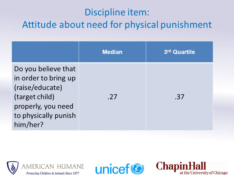 Discipline subscales: Discipline subscales & Subscale prevalences Median3Q VIOLENT: Psychological ONLY.15.23 Physical ONLY.07.11 BOTH Psychological and Physical.55.68 Severe Physical.17.24 TOTAL who use ANY form of violent discipline.82.89 NONVIOLENT: ONLY use nonviolent.15.20 Use nonviolent (as well as violent).90.93 NONE: Use neither violent nor nonviolent discipline methods.04.06