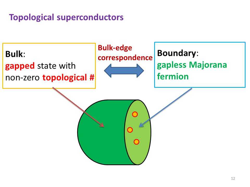 A representative example of topological SC: Chiral p-wave SC in 2+1 dimensions 13 BdG Hamiltonian with chiral p-wave spinless chiral p-wave SC [Read-Green (00)]