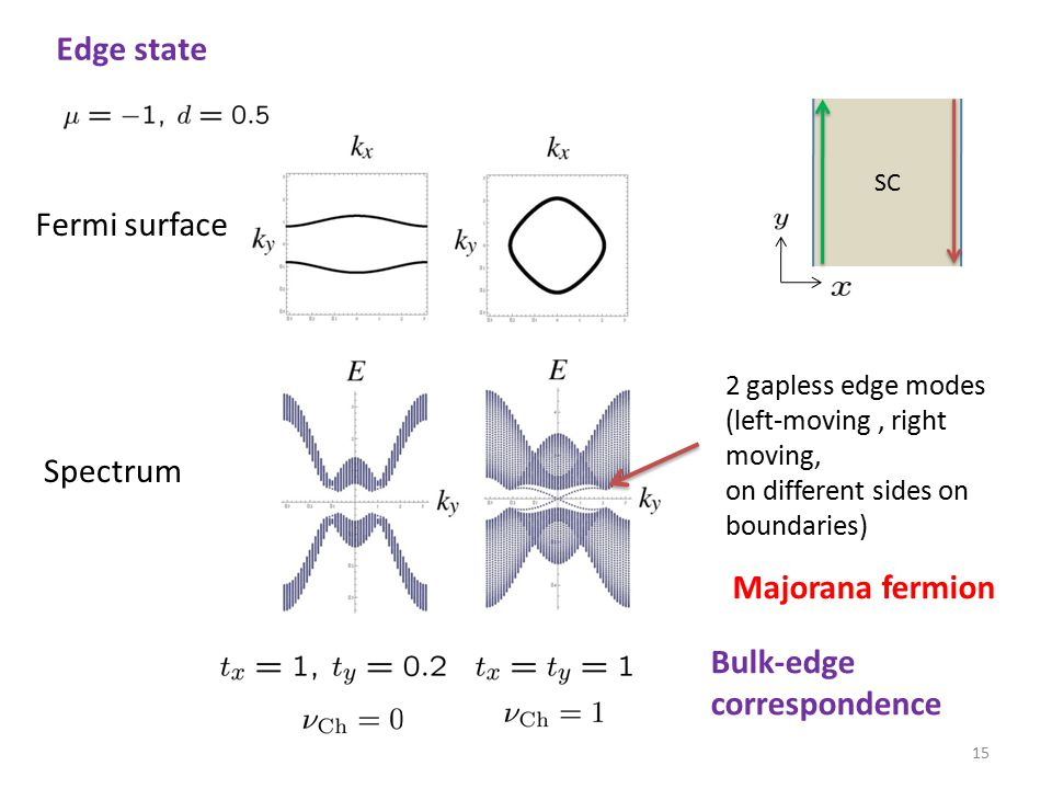 There also exist a Majorana zero mode in a vortex We need a pair of the zero modes to define creation op.