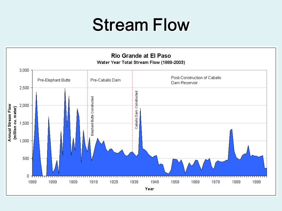Problem Statement The Rio Grande has been transformed into a highly structured channel to meet water supply and flood control needs The potential impact of restoring a portion of the Rio Grande is the reduction in the efficiency of the existing water delivery network