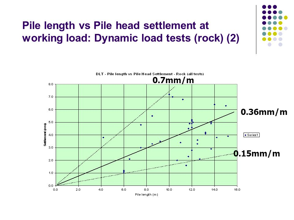 Summary (1) For a wide variety of rocks: Gross pile settlement at working load is Proportional to pile length Proportional to pile length Around 0.36mm/metre Around 0.36mm/metre (As high as 0.7 to 0.9 mm/metre) (As high as 0.7 to 0.9 mm/metre) (As low as 0.15mm/metre) (As low as 0.15mm/metre) Independent of diameter (Again!) Independent of diameter (Again!)