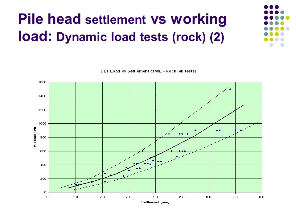 Pile head settlement vs working load: Dynamic load tests (rock) (3) 0.01mm/kN 0.005mm/kN