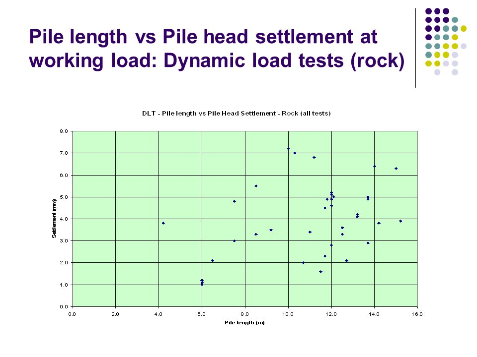 Pile length vs Pile head settlement at working load: Dynamic load tests (rock) (2) 0.36mm/m 0.7mm/m 0.15mm/m