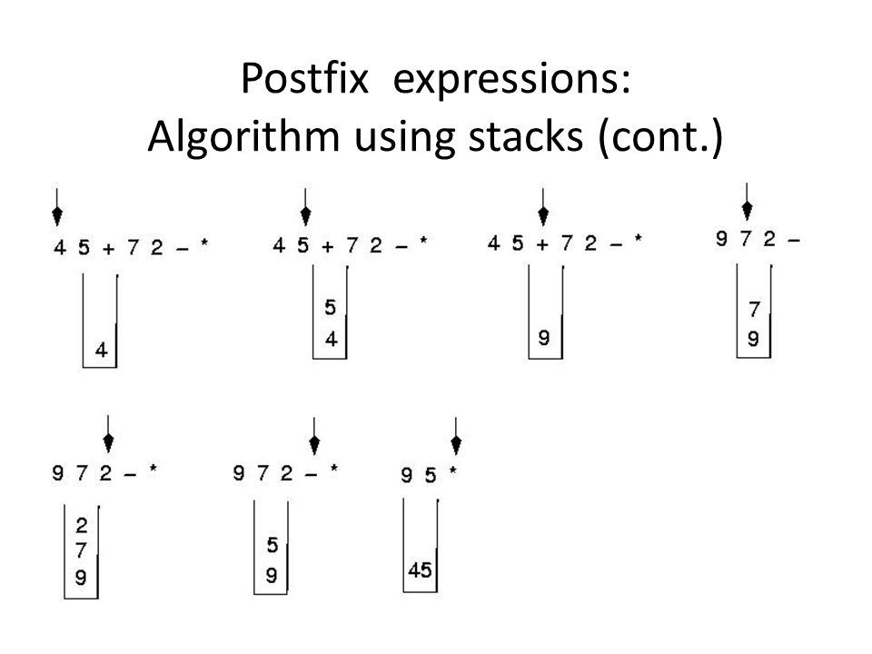 Postfix expressions: Algorithm using stacks WHILE more input items exist Get an item IF item is an operand stack.Push(item) ELSE stack.Pop(operand2) stack.Pop(operand1) Compute result stack.Push(result) stack.Pop(result)