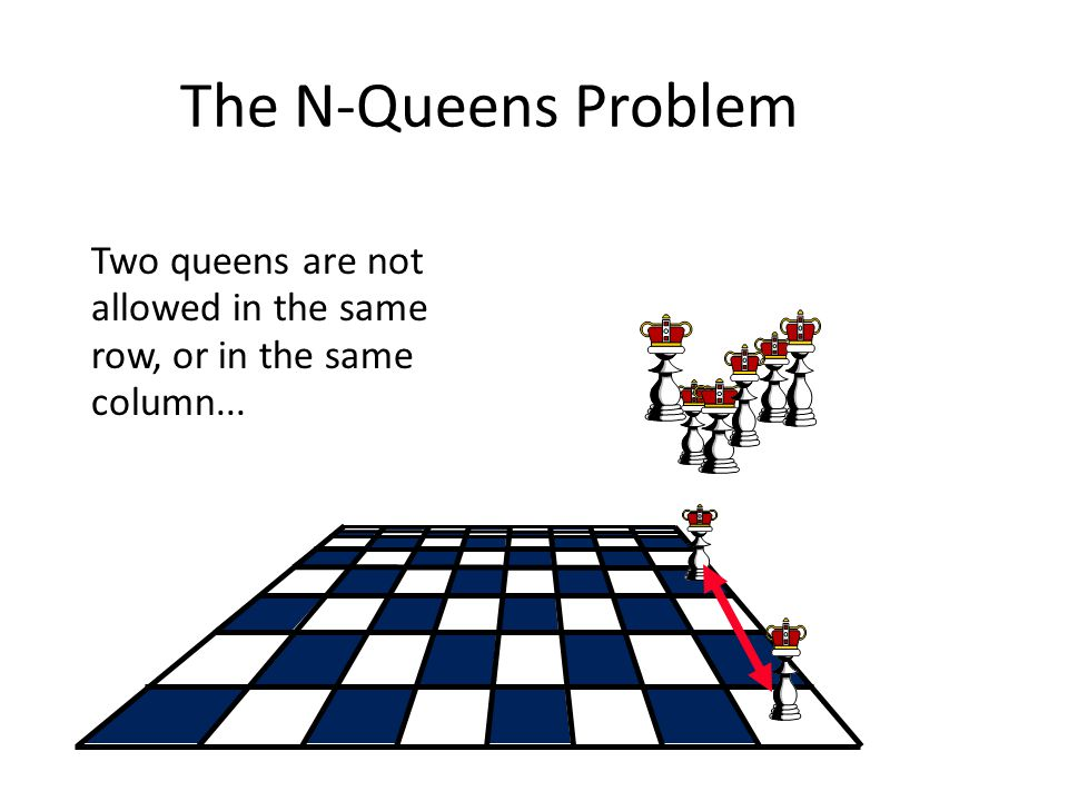The N-Queens Problem Two queens are not allowed in the same row, or in the same column, or along the same diagonal.