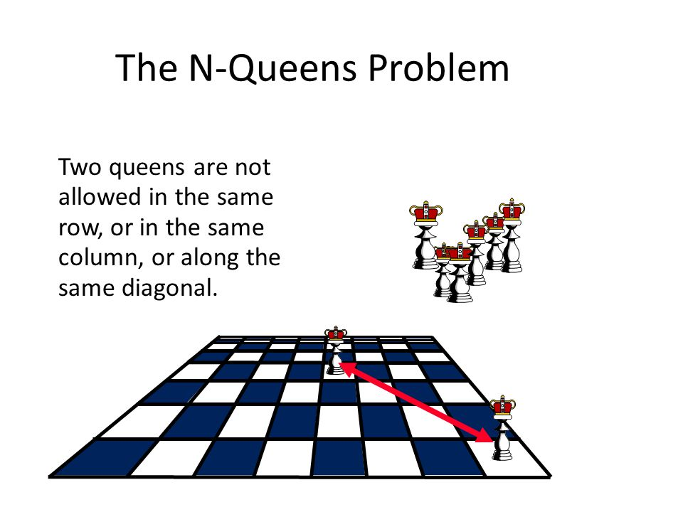 The N-Queens Problem The number of queens, and the size of the board can vary.