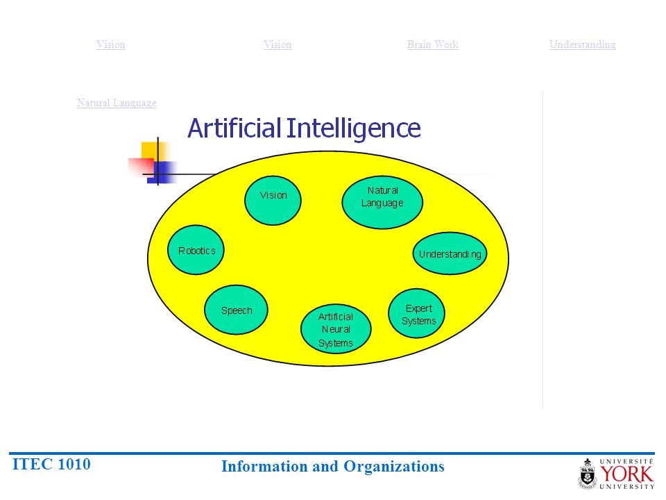 ITEC 1010 Information and Organizations Overview of Artificial Intelligence (2)  Intelligent behaviour  Learn from experience  Apply knowledge acquired from experience  Handle complex situations  Solve problems when important information is missing  Determine what is important  React quickly and correctly to a new situation  Understand visual images  Process and manipulate symbols  Be creative and imaginative  Use heuristics