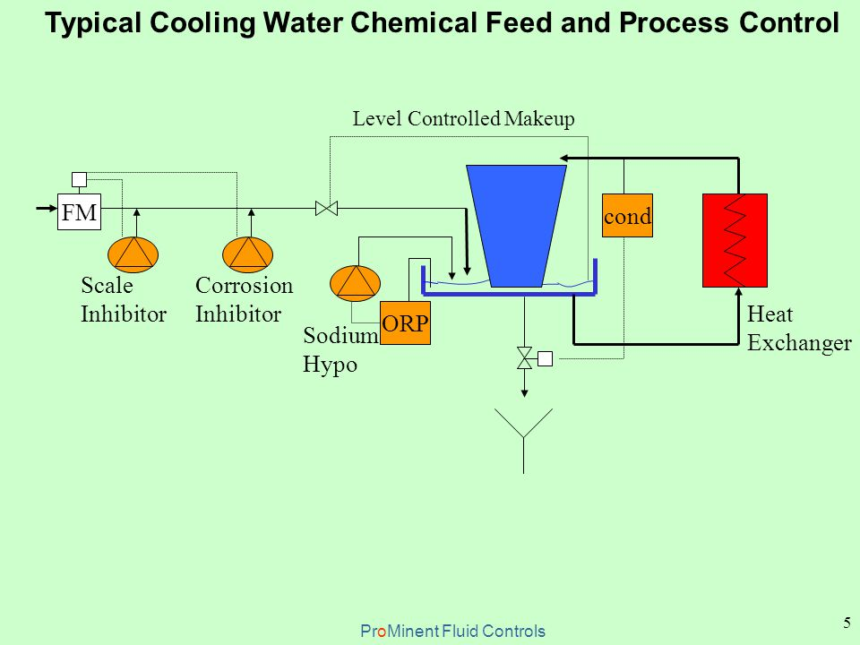 6 Typical Boiler Water Chemical Feed and Process Control cond Sulfite or Oxygen Scavenger Alkalinity Booster & Polymer FM Boiler Steam Use Site Condensate Phosphate Scale Inhibitor Amines ProMinent Fluid Controls Deaerator / Feedwater Storage