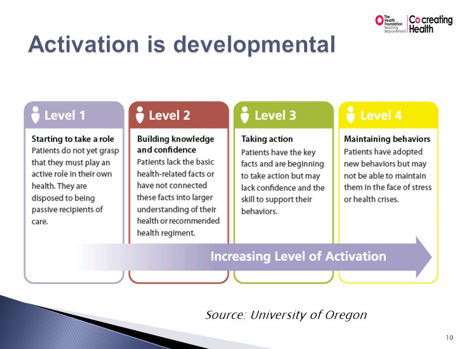  Use activation level to determine what are realistic next steps for individuals to take  Many of the behaviours we are asking of people are only done by those in the highest levels of activation  When we focus on the more complex and difficult behaviours, we discourage the least activated  Start with the behaviours more feasible for patients to take on, increases individual's opportunity to experience success Source: University of Oregon 11