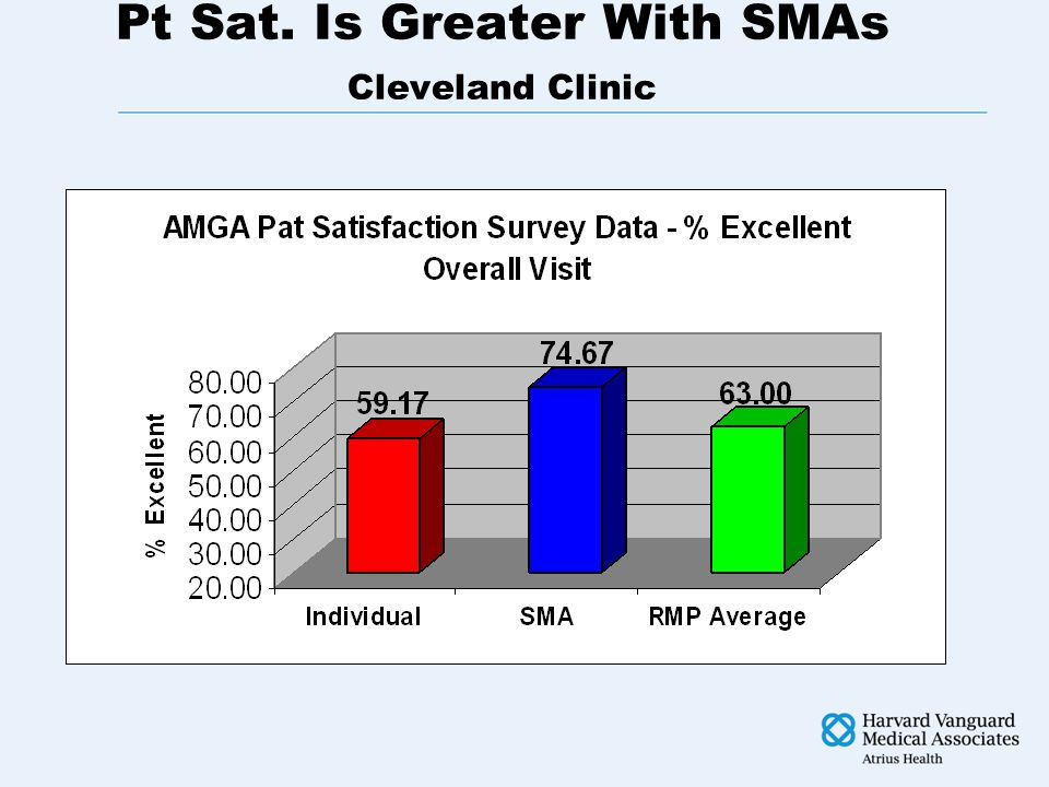 SMA Outperforms on Key Measures of Patient Experience Scores