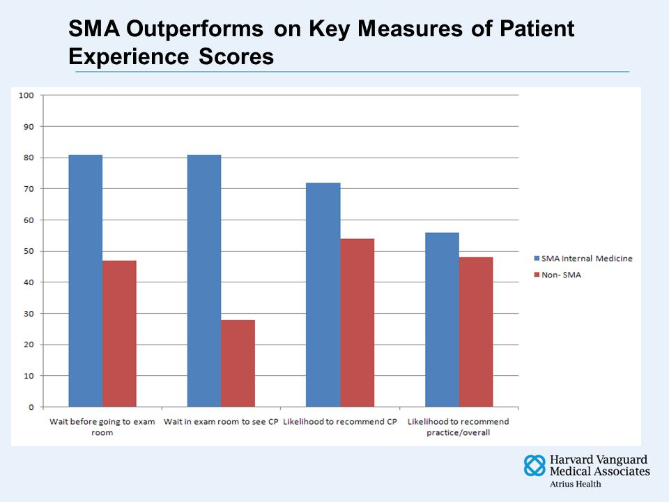 VA PILOT Primary Care Heterogeneous DIGMA Feb.