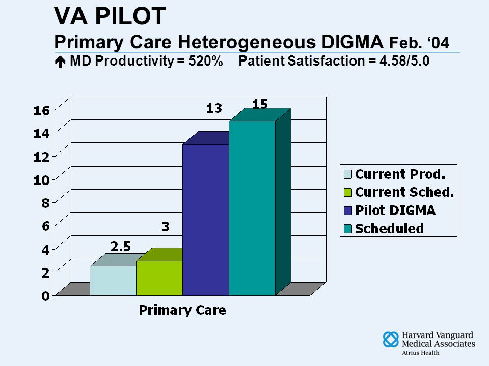 INCREASED MD PRODUCTIVITY Pilot Study at Sutter Medical Foundation (Pt Sat.