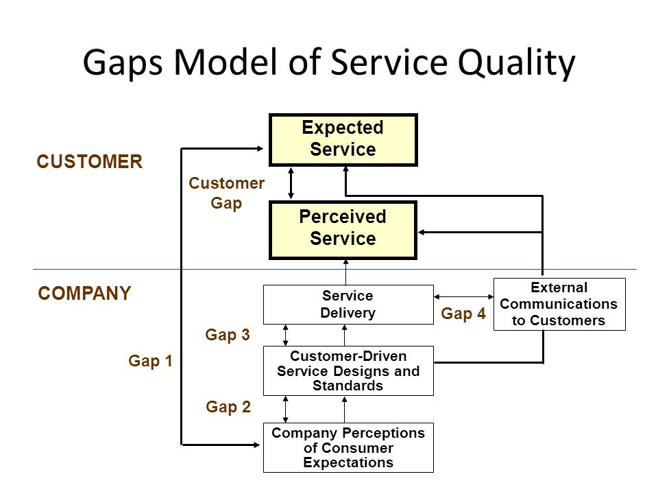 Customer Gap: – difference between customer expectations and perceptions Provider Gap 1 (The Knowledge Gap): – not knowing what customers expect Provider Gap 2 (The Service Design & Standards Gap): – not having the right service designs and standards Provider Gap 3 (The Service Performance Gap): – not delivering to service standards Provider Gap 4 (The Communication Gap): – not matching performance to promises