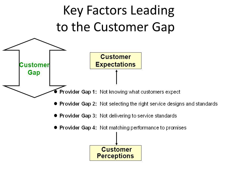 Customer Expectations Company Perceptions of Customer Expectations Key Factors Leading to Provider Gap 1 Gap 1