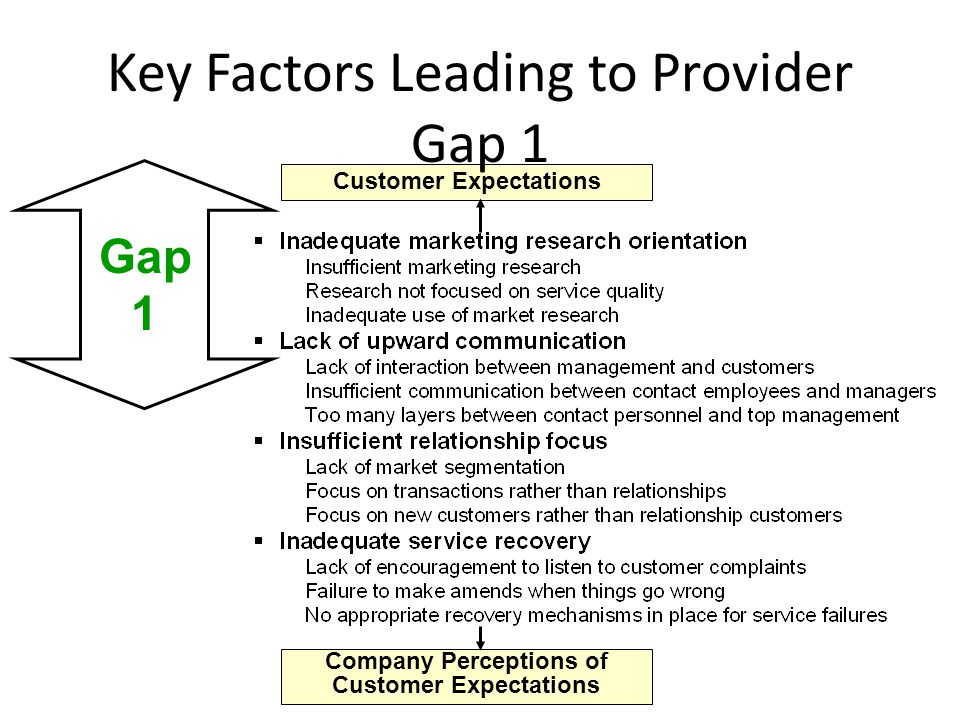 Customer-Driven Service Designs and Standards Management Perceptions of Customer Expectations Key Factors Leading to Provider Gap 2 Gap 2