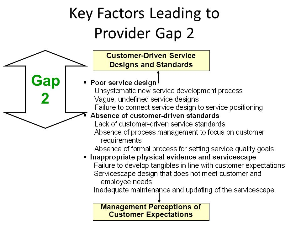 Service Delivery Customer-Driven Service Designs and Standards Key Factors Leading to Provider Gap 3 Gap 3