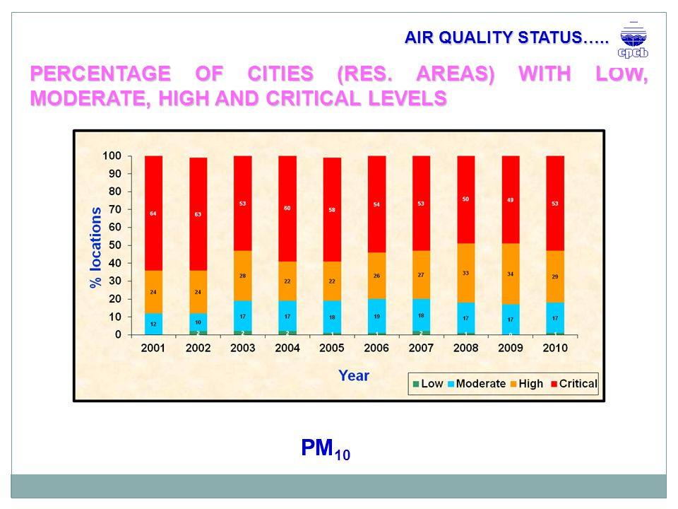 NATIONAL MEAN CONCENTRATION OF NO 2 AIR QUALITY STATUS…..