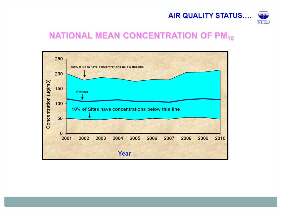 o Many actions – Desired results not achieved  WHO Estimates – 527,700 deaths in India every year due to air pollution  More than 75 towns are non-attainment areas with respect to PM o Are actions based on appropriate scientific studies.