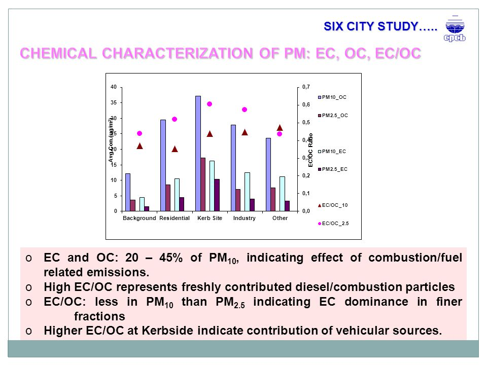 EMISSION INVENTORY PM 10 : o Major Source – Road dust re-suspension o Significant contribution of industries in Kanpur, Mumbai and Delhi NO x : o Vehicles are major source o Contribution of industries (power plants) high in Delhi, Mumbai and Kanpur Important observation: A few prominent sources in a city can mask the contribution of the other sources.