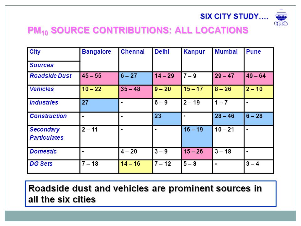 o City-specific Action Plans o Sector Specific Strategies at National Level o Standard methodology for UAQM o Provided most needed scientific basis, evidence and insight to urban air quality issues.