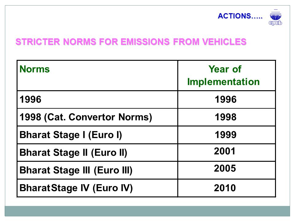FUEL QUALITY IMPROVEMENT ACTIONS…..Norms Year of Implementation 0.5% S – Diesel1996 0.25% S – Diesel2000 0.05% S – Diesel2003 0.035% S – Diesel2005 0.005% S – Diesel2010 Unleaded Petrol2000
