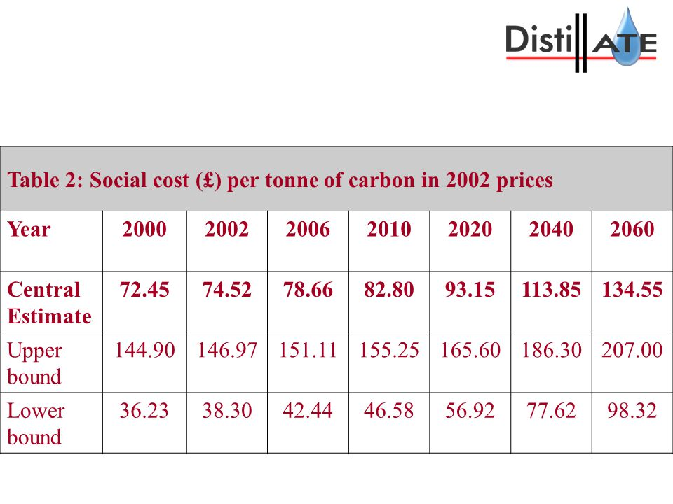 One litre of petrol produces about 0.63kg carbon when burnt The value of this carbon is about 5p (2006, central estimate) Duty on a litre of petrol is 47p out of a price of 94p (April 2006)