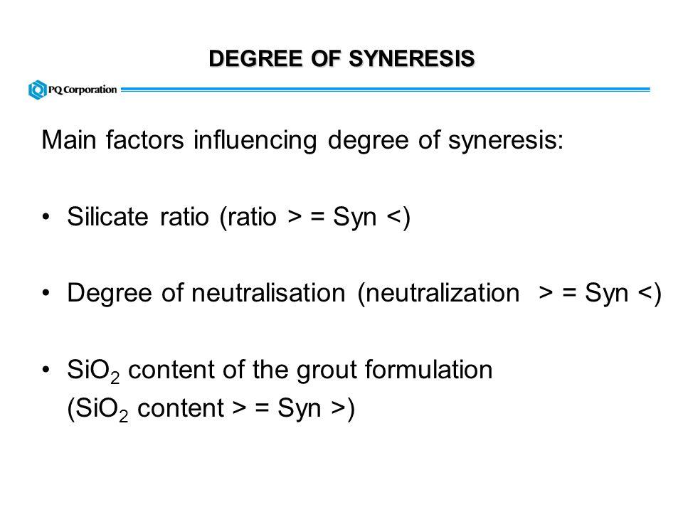 DEGREE OF SYNERESIS